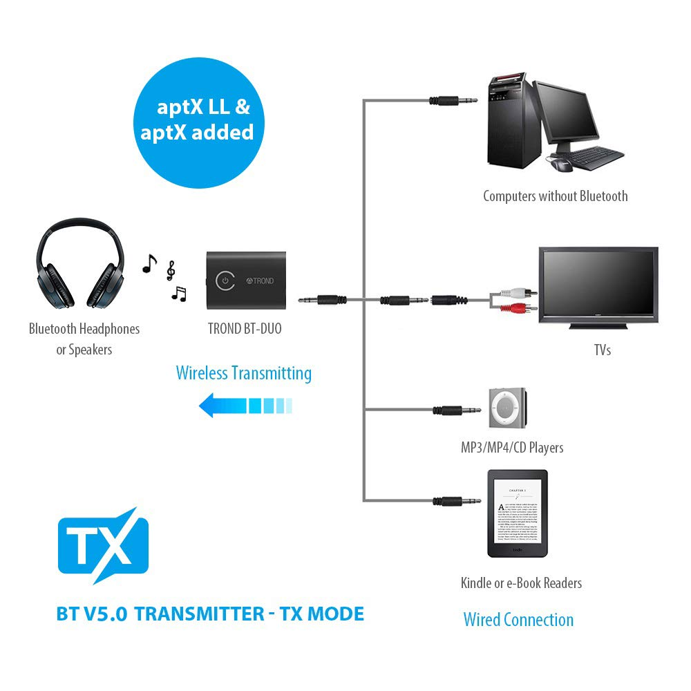 Buy TROND 2-in-1 Bluetooth V5.0 Transmitter Receiver